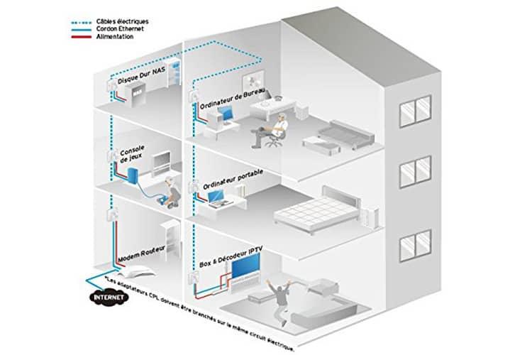 TP-Link CPL AV600 test